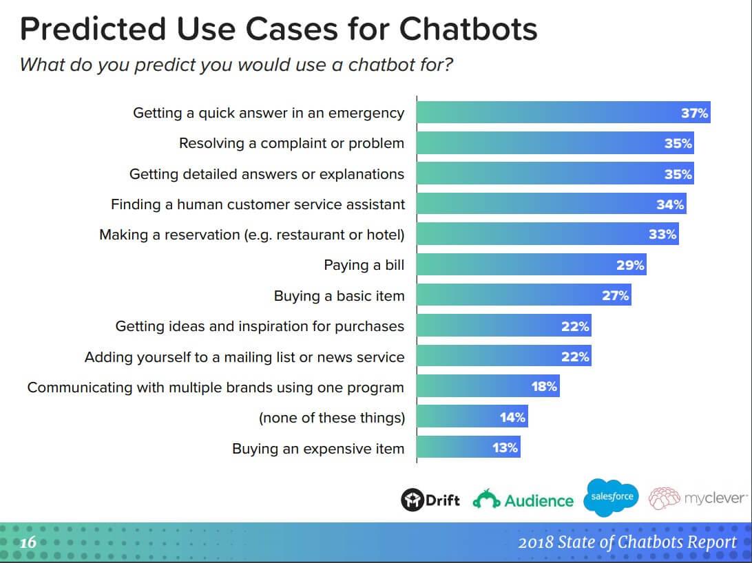 Chatbot Nedir ve Ne İşe Yarar? - Chatbotlara Genel Bir Bakış